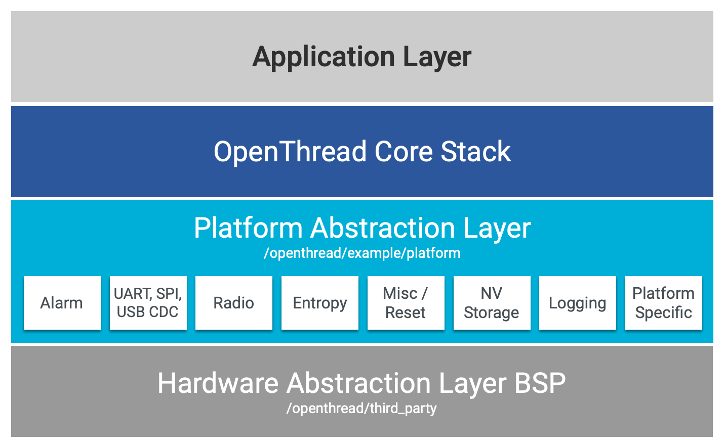 Implement Platform Abstraction Layer APIs | OpenThread