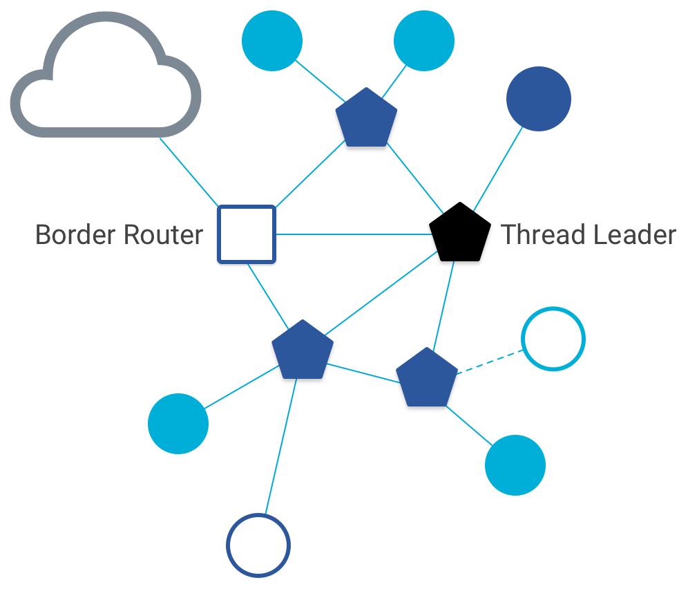 OT Leader und Border Router