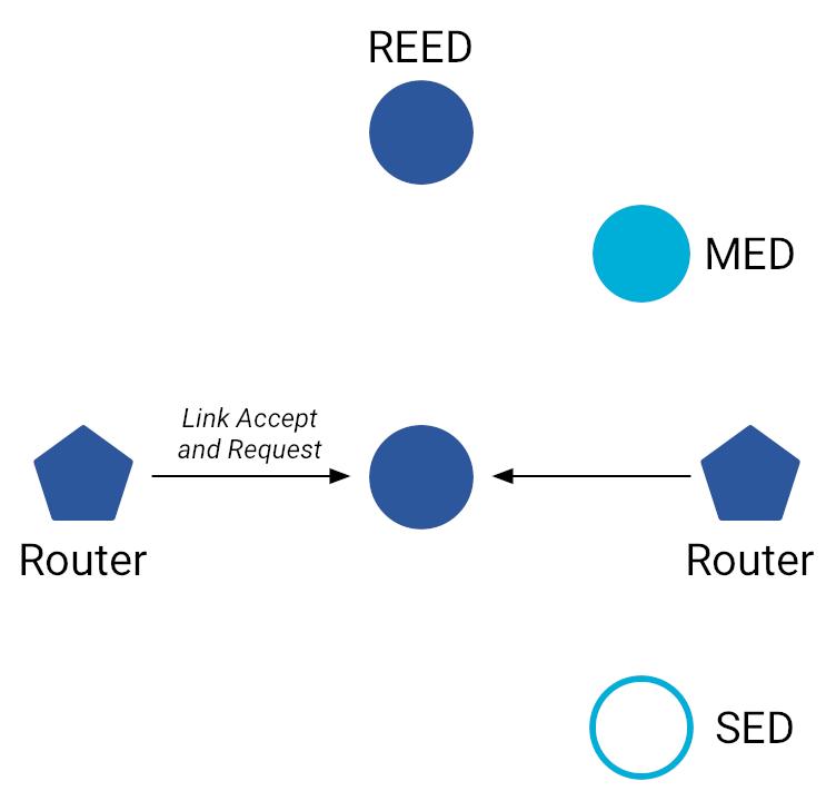 Aceitar e Solicitar Link OT MLE
