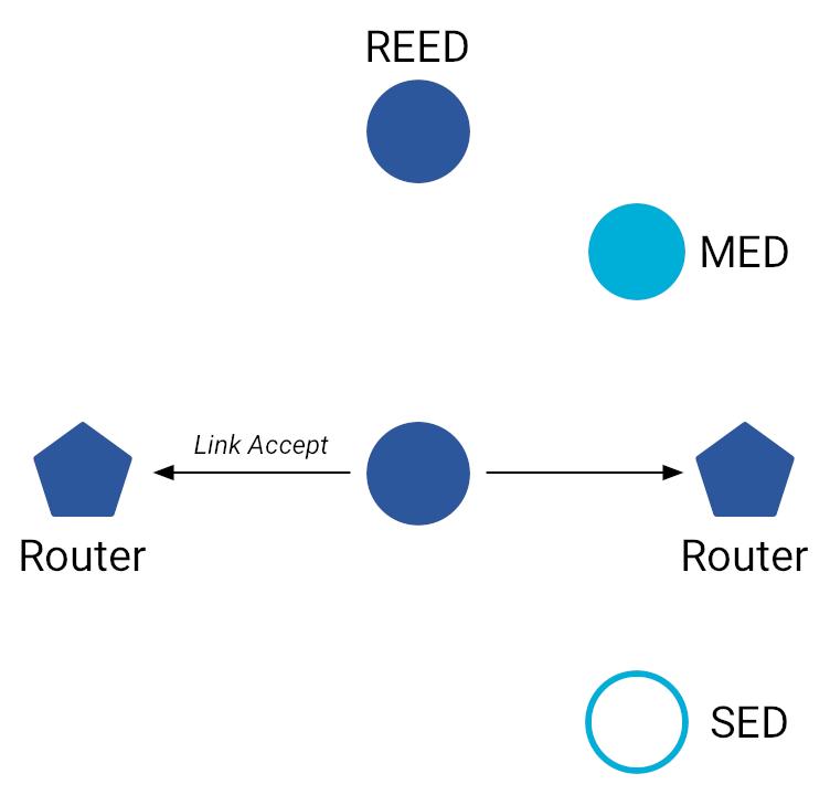 Aceitar Link OT MLE
