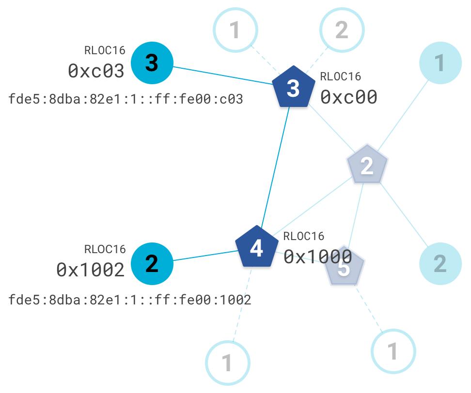 OT topología después de Cambio