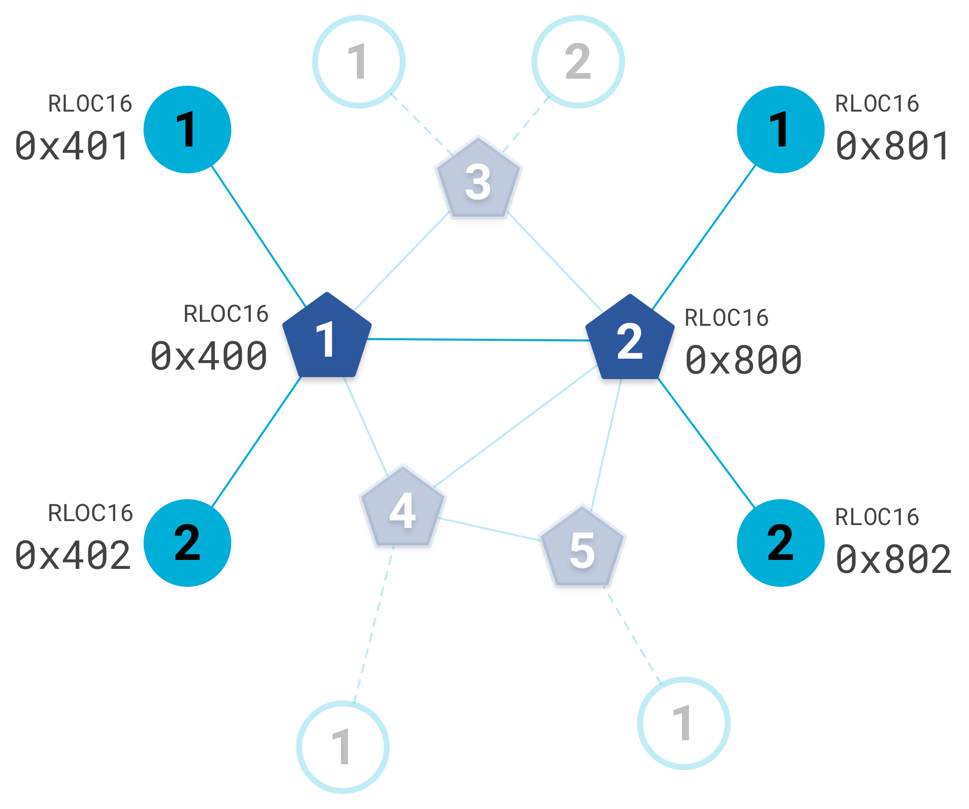 IPv6 Addressing | OpenThread
