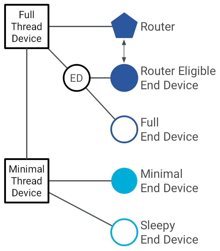 OT Device Taxonomy