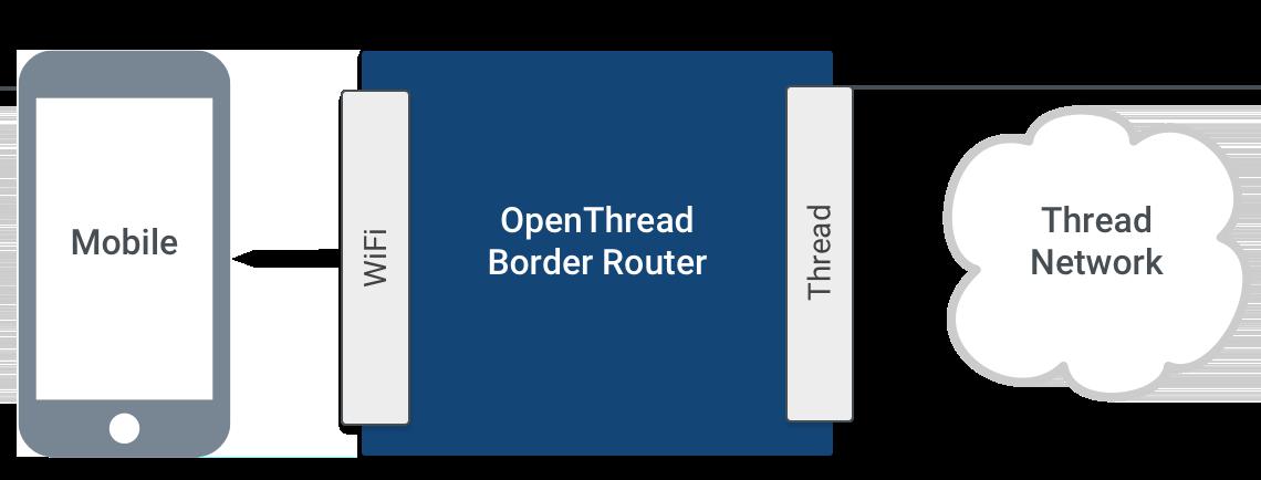 OTBRボーダーエージェントアーキテクチャ