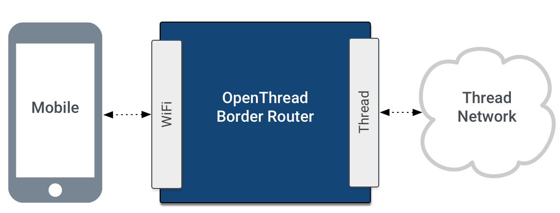 OTBR Border Agent 아키텍처