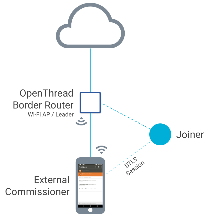 External Thread Commissioning | OpenThread