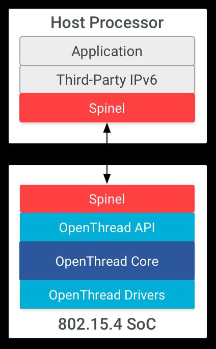 OT NCP Architecture