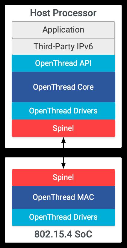 OT RCP Architecture