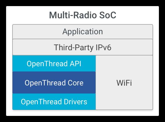العمارة OT متعددة SoC
