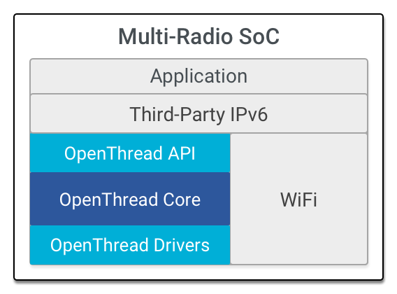 OT Multiple SoC Architecture