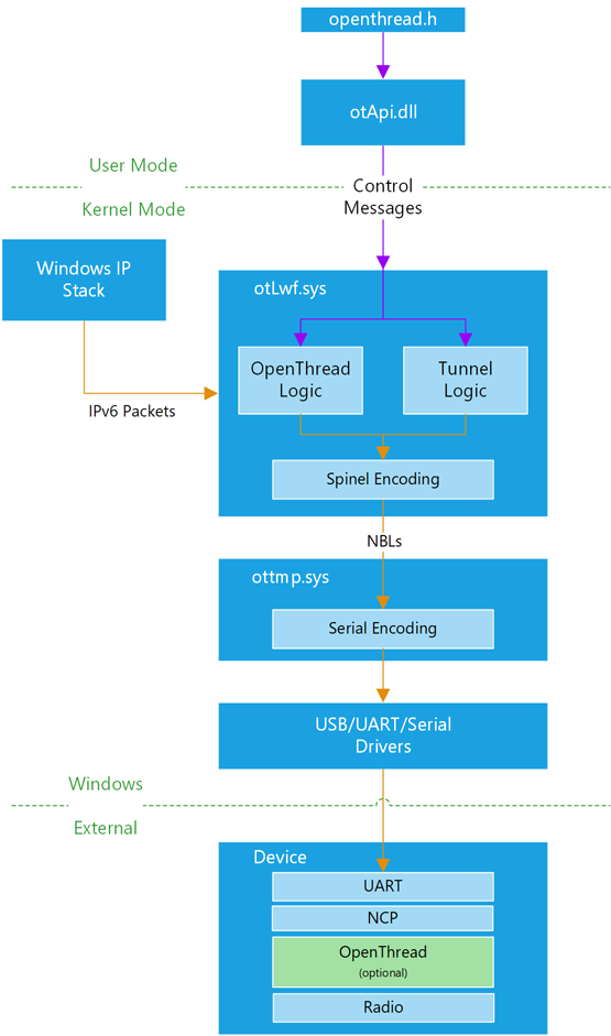 OT Windows Architecture