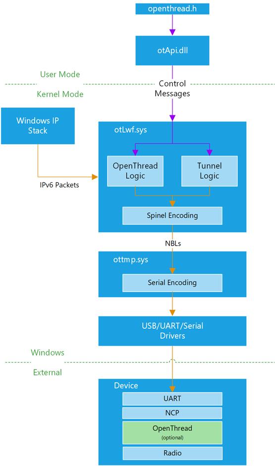 OT Windows Architecture