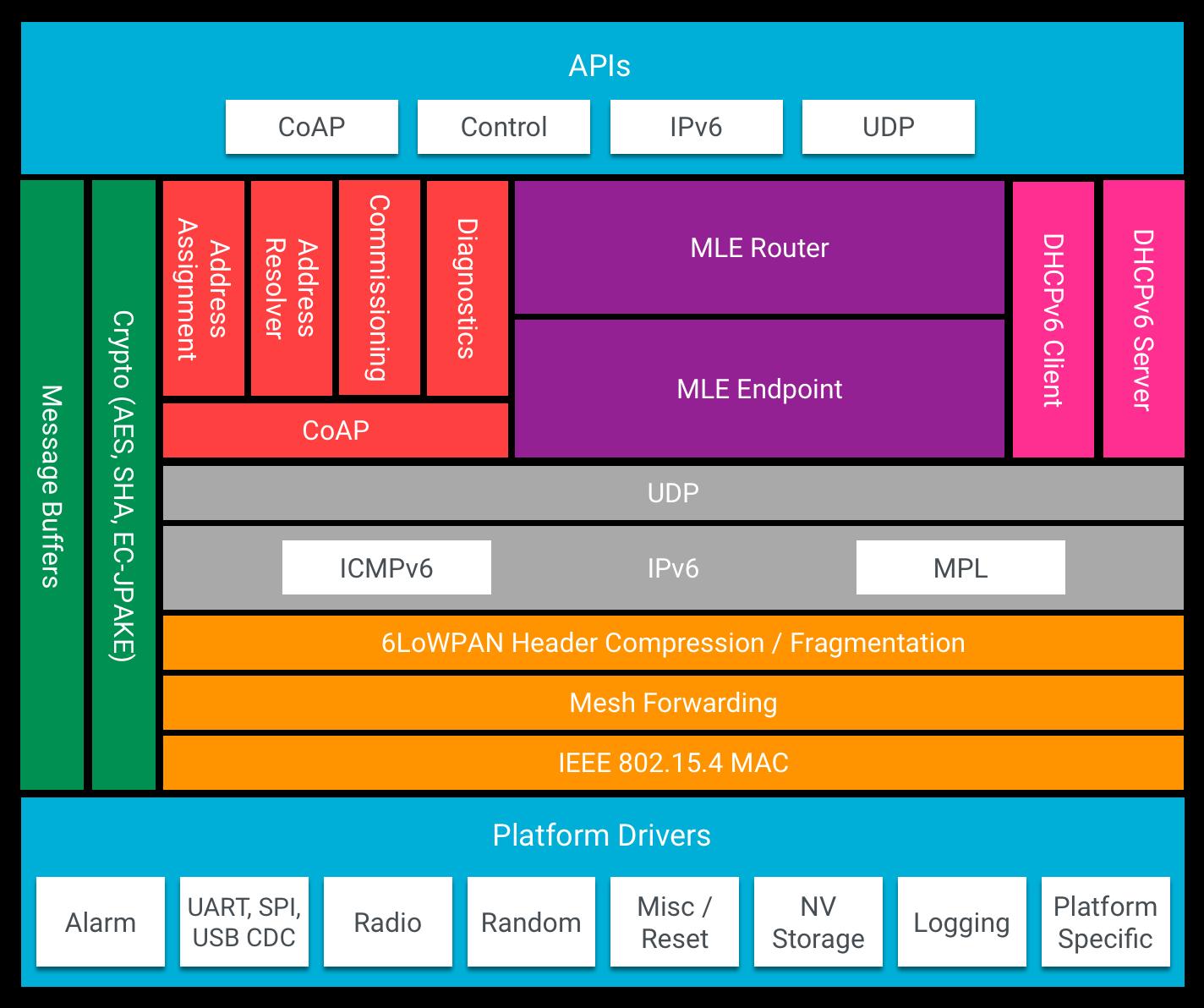 OT Архитектура системы